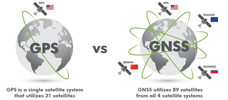 GPS vs GNSS